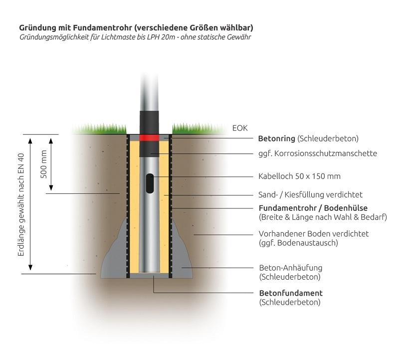 Lichtmast-Fundamentrohr-Gruendung